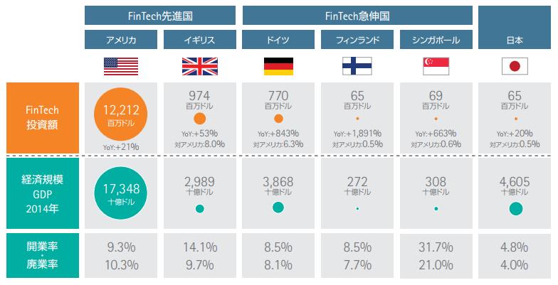 フィンテック市場規模の比較