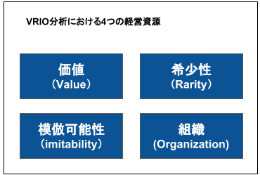 VRIO分析の概要