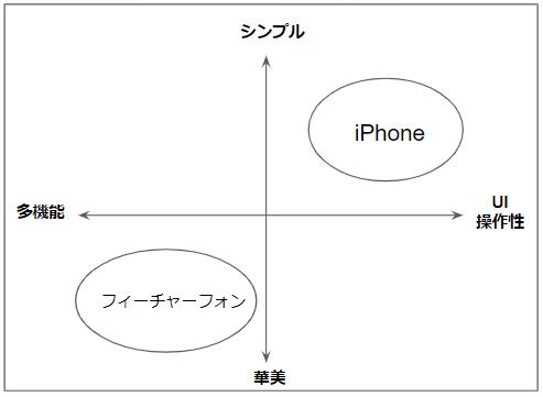 スマートフォンのポジショニングマップ